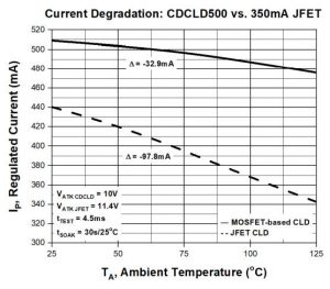 'Zero temp-co' current limiting diodes up to 575mA